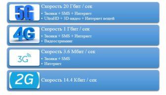 Отмена старых стандартов включая 3G